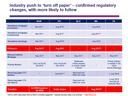Industry push to turn off paper conformed regulatory changes